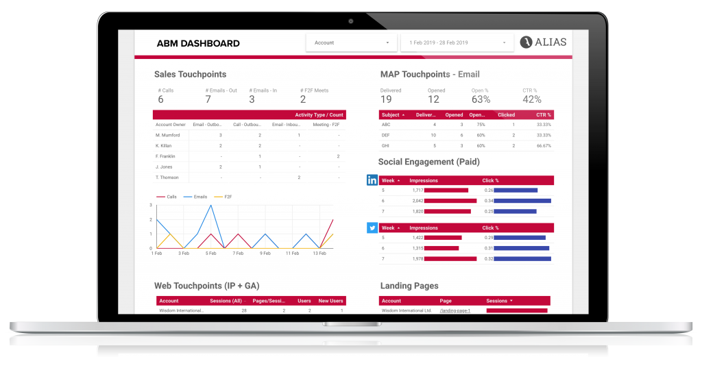 ABM-dashboard-data-ALIAS-Partners